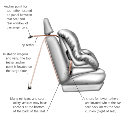 Car Seat Safety Pediatric And Young Adult Medicine